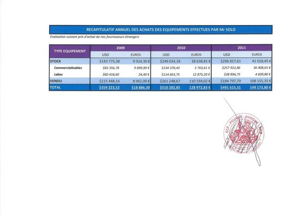 RANARISON Tsilavo, l'associé plaignant, reconnaît que Solo a envoyé pour 1.321.125 USD et 297.032 euros de matériels à Madagascar en contrepartie des virements s'élevant à 1.042.60 euros